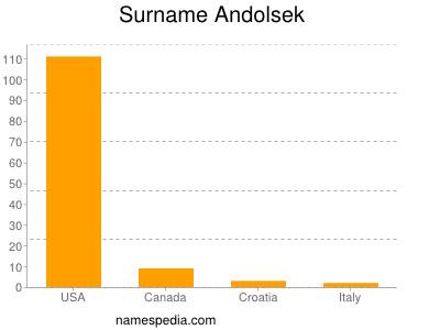 Surname Andolsek