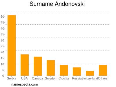 Surname Andonovski