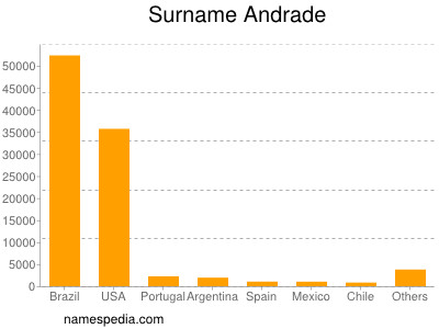 Surname Andrade