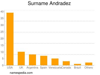 Familiennamen Andradez