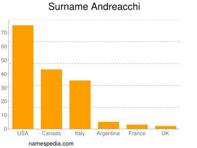 Surname Andreacchi