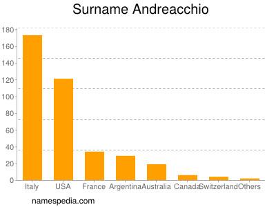 Surname Andreacchio