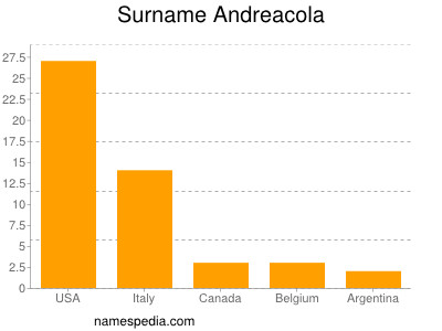 Surname Andreacola