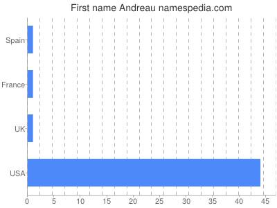 Given name Andreau