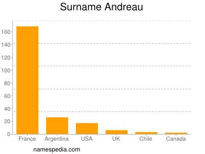 Surname Andreau
