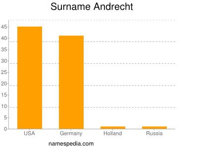 Surname Andrecht