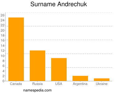 Surname Andrechuk