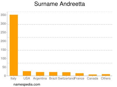 Surname Andreetta
