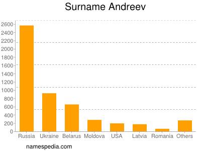 Surname Andreev
