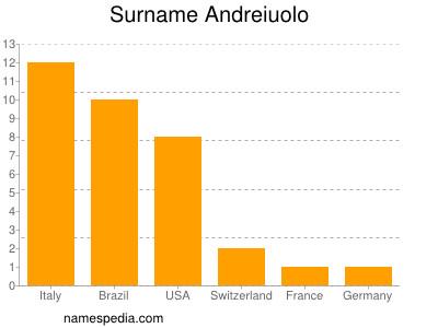 Surname Andreiuolo