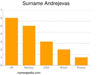 Surname Andrejevas