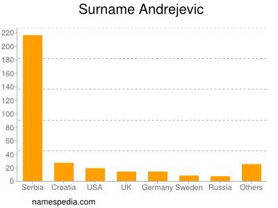 Surname Andrejevic