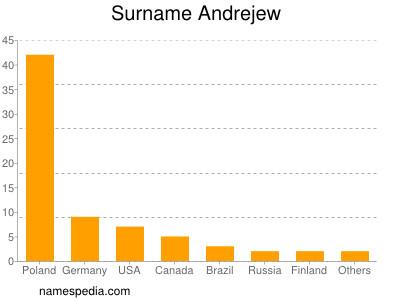 Surname Andrejew
