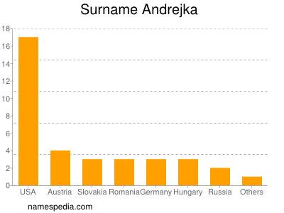 Surname Andrejka