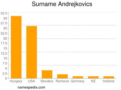 Surname Andrejkovics