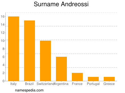 nom Andreossi