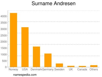 Familiennamen Andresen