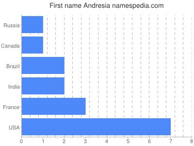 Vornamen Andresia