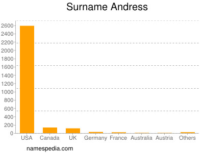 Surname Andress