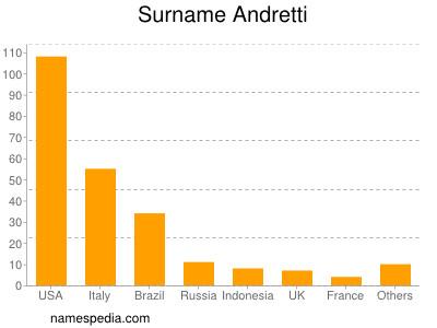 Surname Andretti