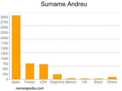 Surname Andreu