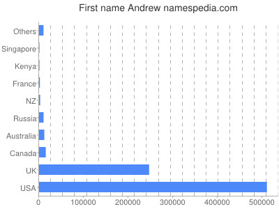 Given name Andrew