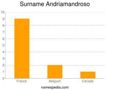 Surname Andriamandroso