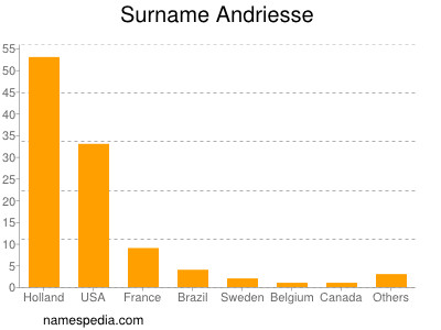 Surname Andriesse