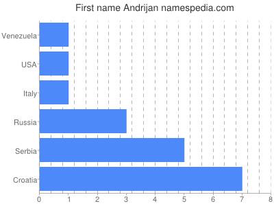 Given name Andrijan