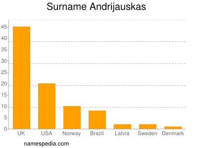 Surname Andrijauskas