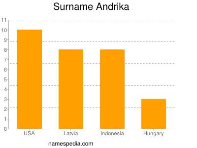 Surname Andrika