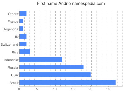 Given name Andrio