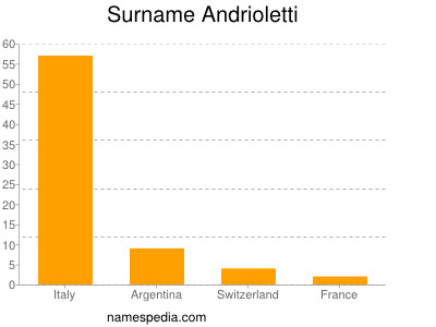 Surname Andrioletti