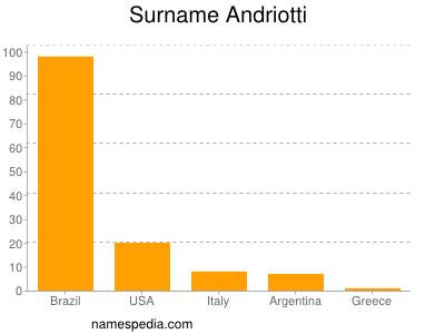 Familiennamen Andriotti