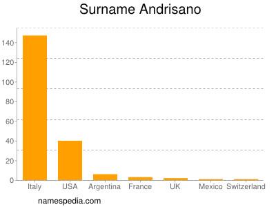Surname Andrisano