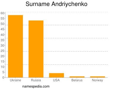 Surname Andriychenko