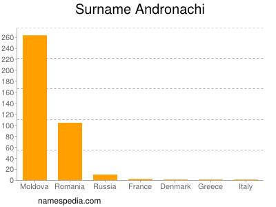 Surname Andronachi