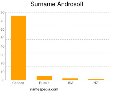 Surname Androsoff