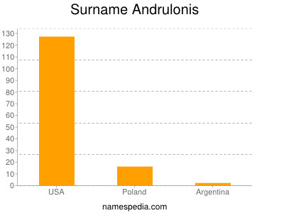 Surname Andrulonis