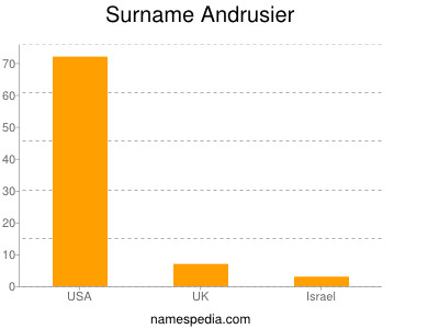 Surname Andrusier