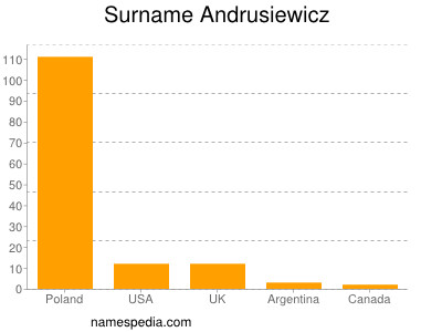 Surname Andrusiewicz