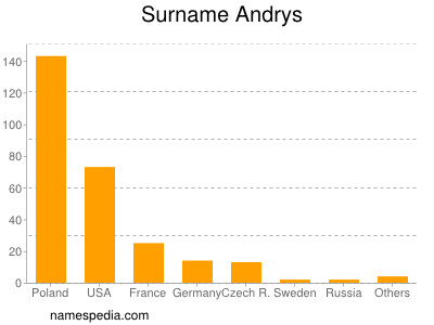 Surname Andrys