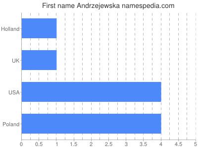 Given name Andrzejewska