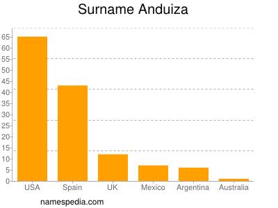 Surname Anduiza