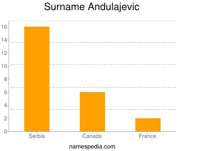 Surname Andulajevic