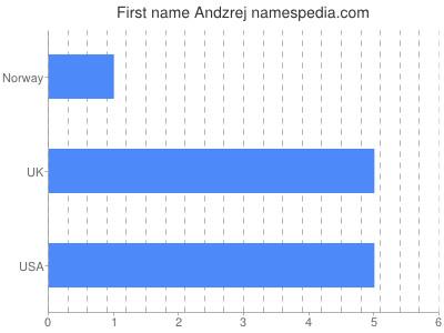 Given name Andzrej