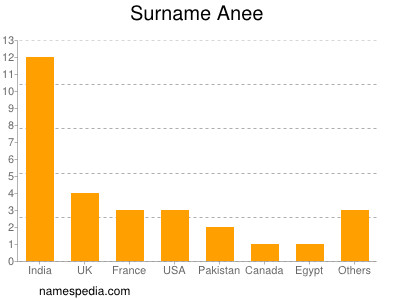 Surname Anee