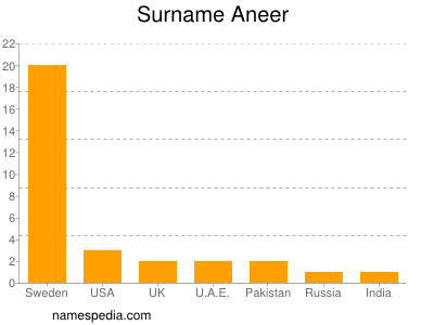 Surname Aneer