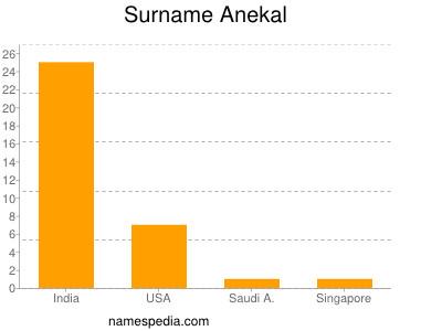nom Anekal