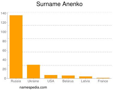 Surname Anenko